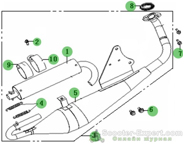 Выхлопная труба саксофон устройство